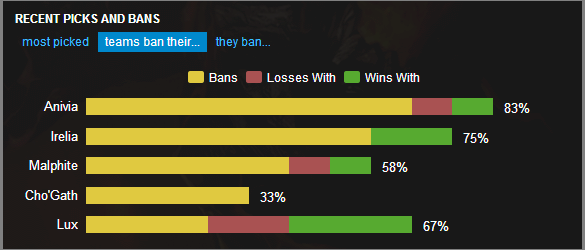Teams really don't want to play against Froggen's Anivia or Wickd's Irelia